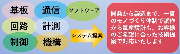 開発システム提案